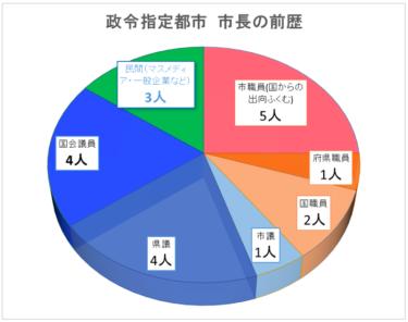 【いまさら聞けない仙台市長選④】どんな人が市長になるの?選挙にかけられるお金はいくら?